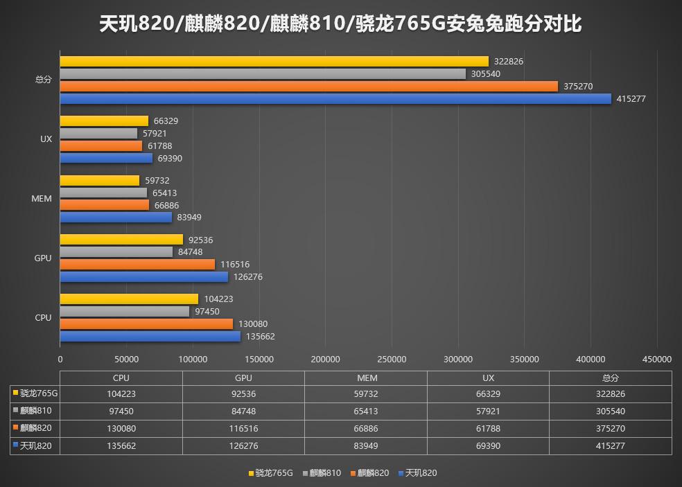 Redmi 10X跑分曝光:首发天玑820 超40万