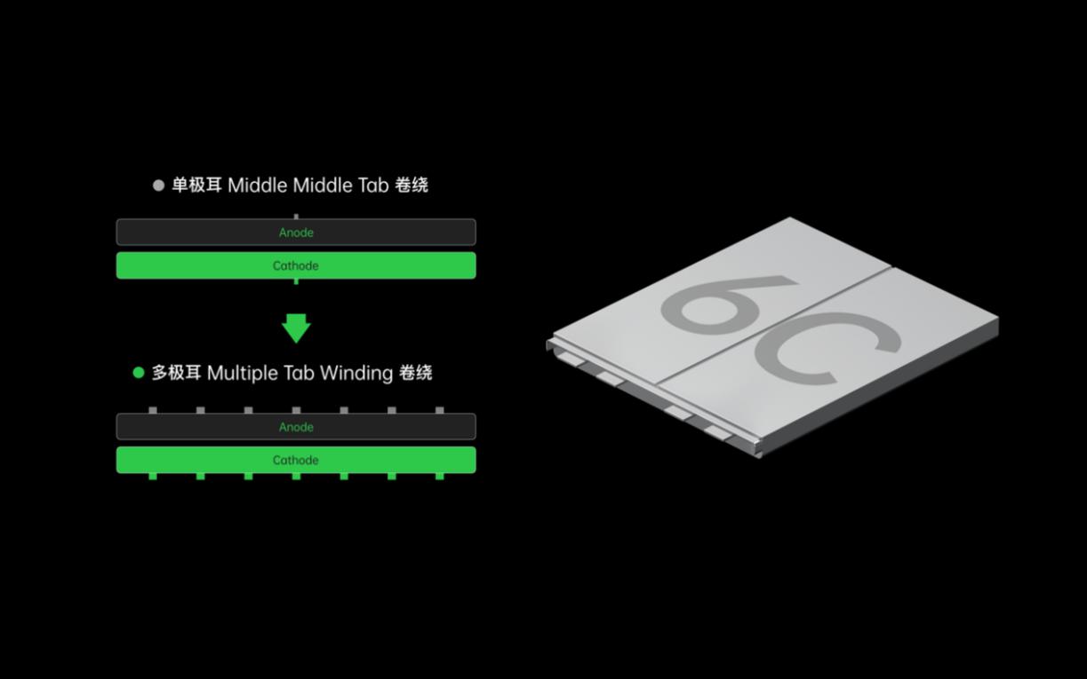 无线65W/有线125W OPPO全新闪充技术发布 领先行业
