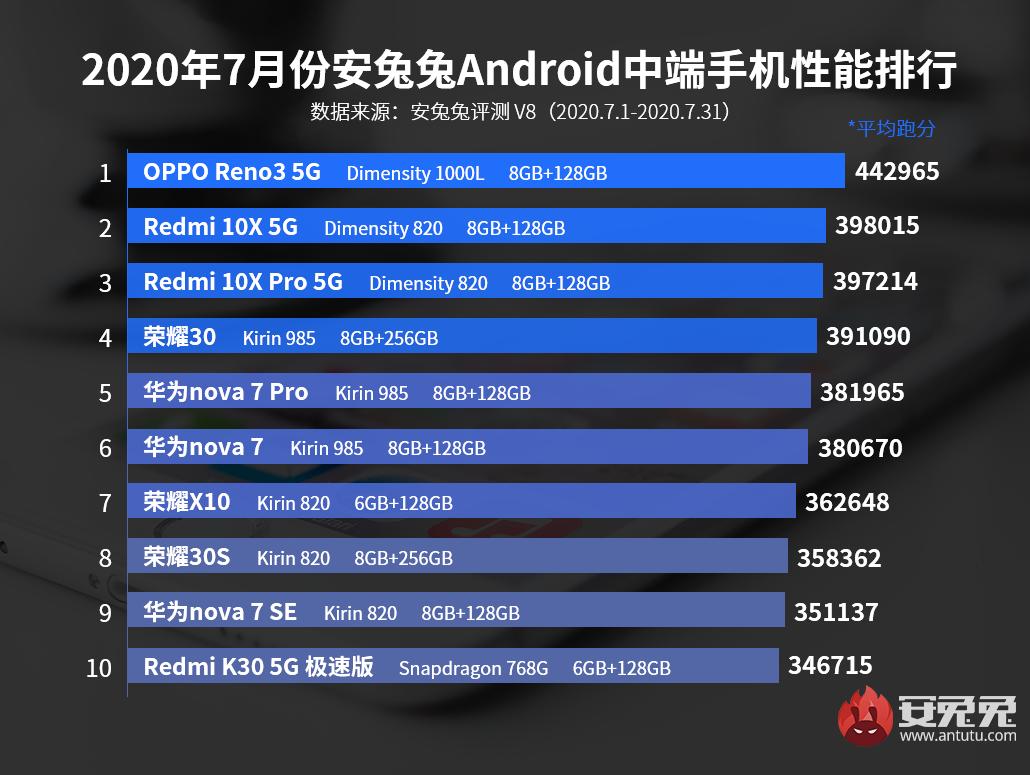 安兔兔发布:2020年7月Android手机性能榜