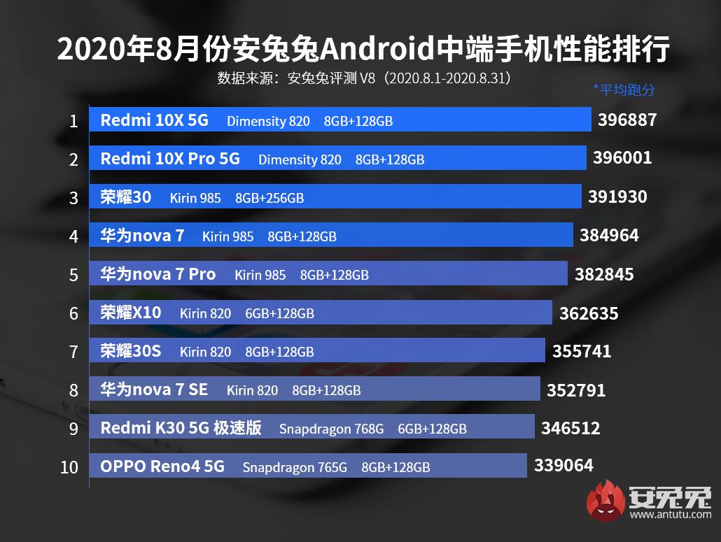 8月Android手机性能榜:堆料极限、各显身手