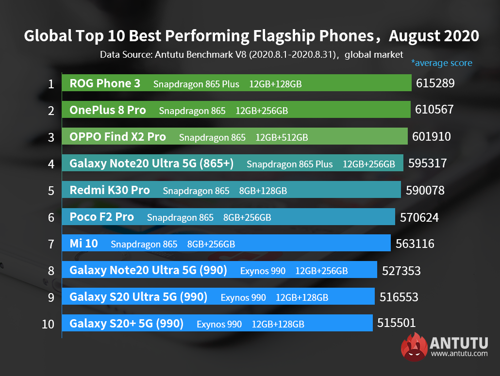 Global Top 10 Best Performing Flagship Phones and Mid-range Phones, August 2020
