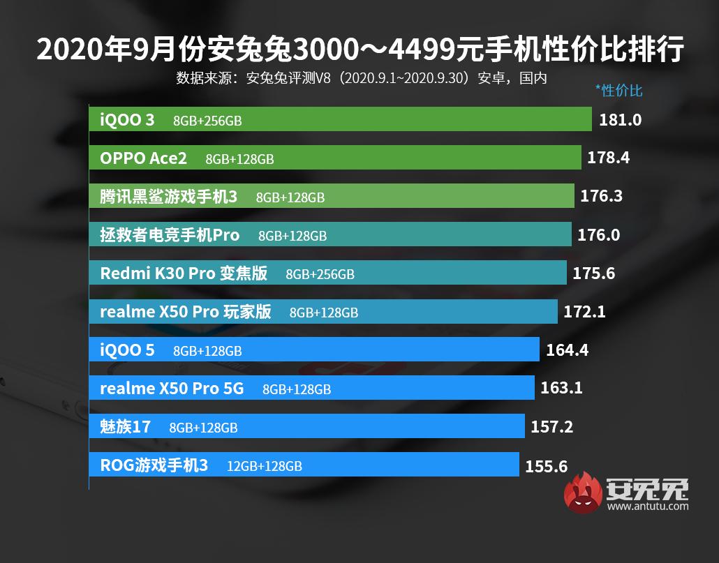 9月Android手机性价比榜:真香机型、层出不穷