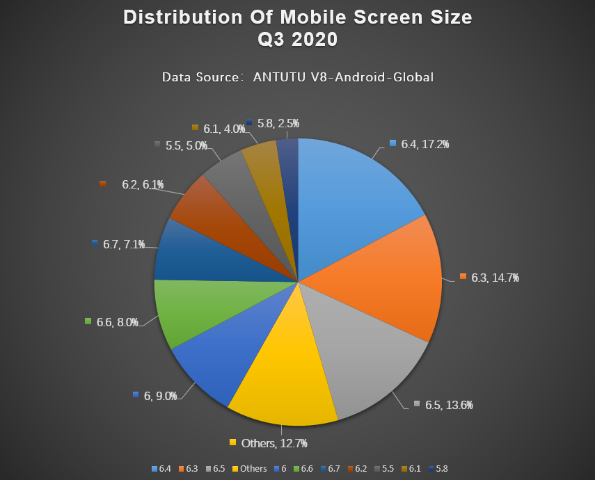 Global Mobile Phone Users Preferences, Q3 2020