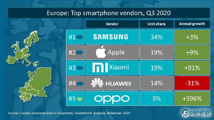 不仅国内 小米手机国际市场也突飞猛进