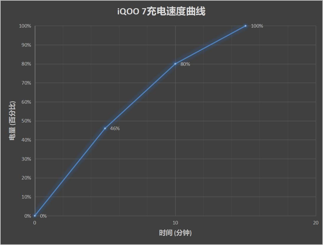 iQOO 7评测:骁龙888+120W超级快充的性能旗舰