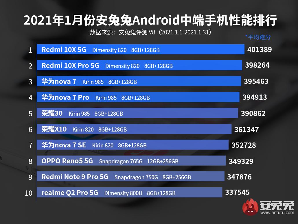 1月份Android手机性能榜:iQOO 7一举夺魁 次旗舰风云再起
