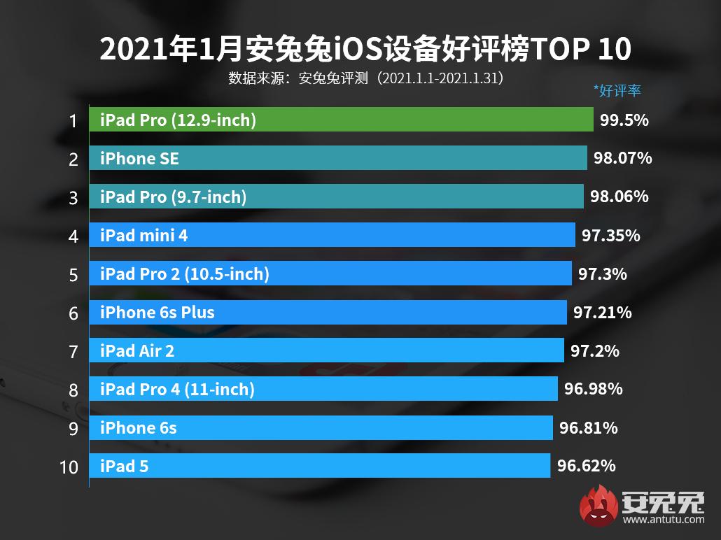 1月iOS设备好评榜:第一名连续霸榜
