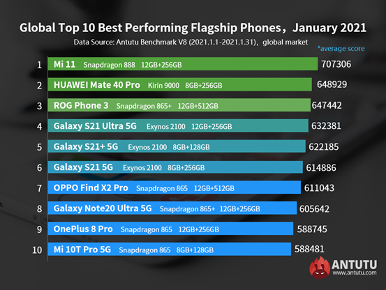 Global Best Performing Android Phones, January 2021: Mi 11 Won the Championship