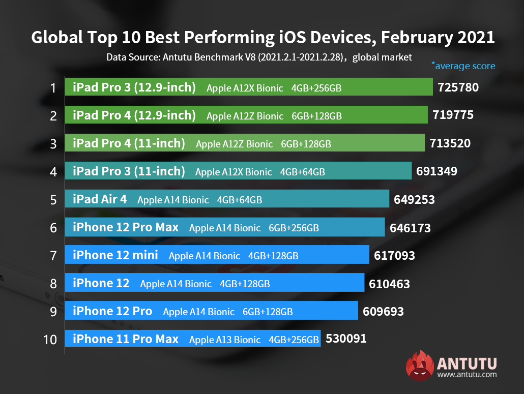 Global Top 10 Best Performing iOS Devices, February 2021