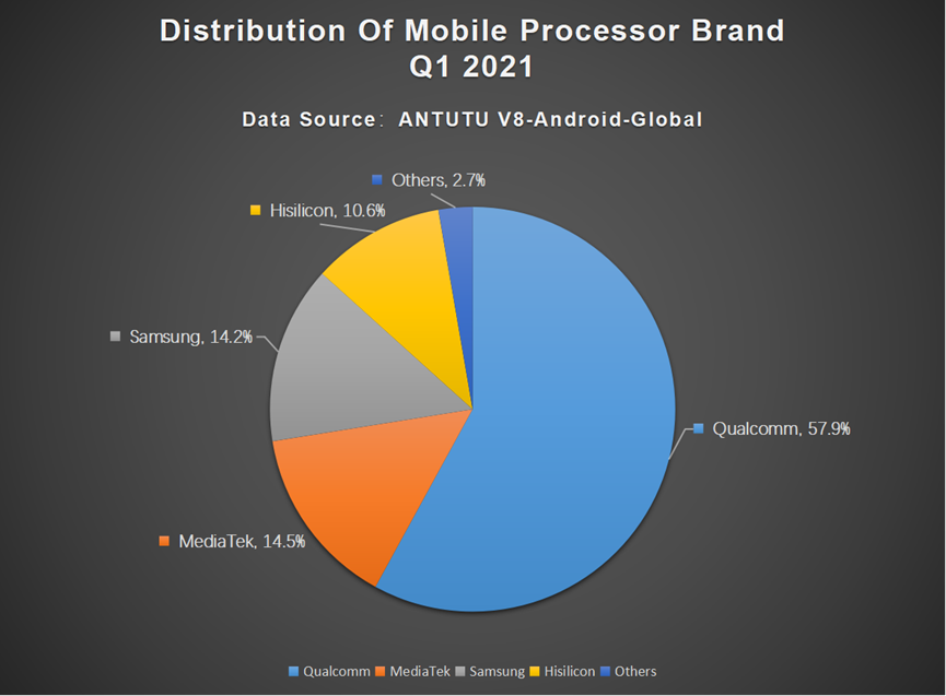 Global Users Preferences for Android Phones, Q4 2020