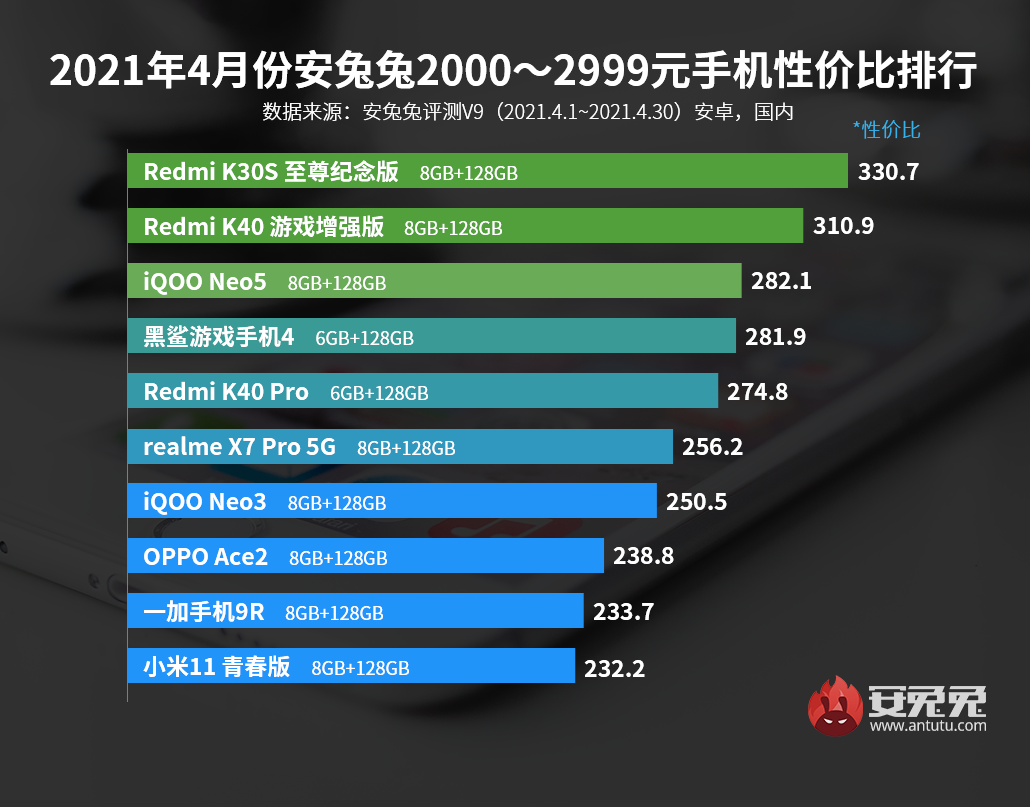 Kwietniowy cennik telefonów komórkowych z Androidem: kto jest najsilniejszy od 2000 roku?