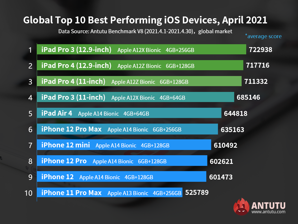 Global Top 10 Best Performing iOS Devices in April 2021