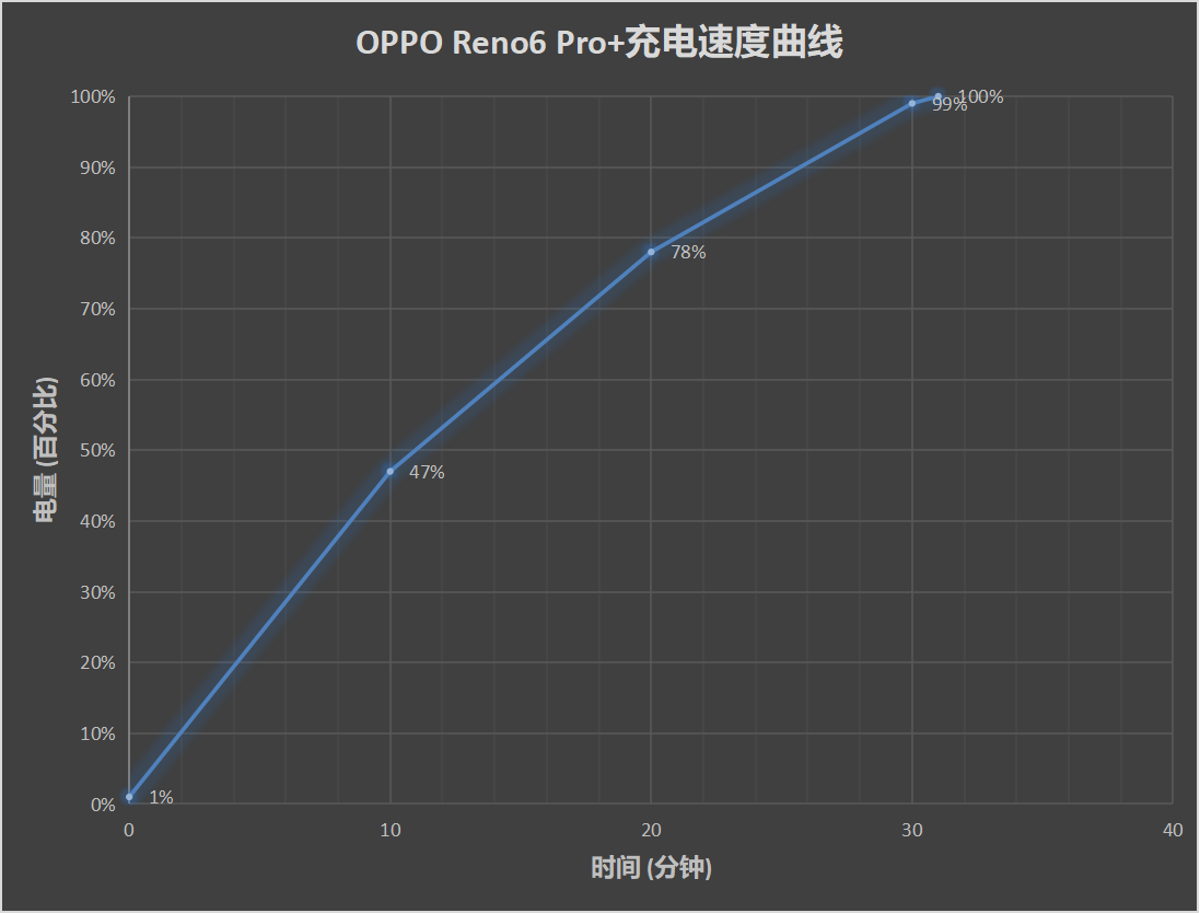 一颗天玑900 握住夏天的海:OPPO Reno6系列测评