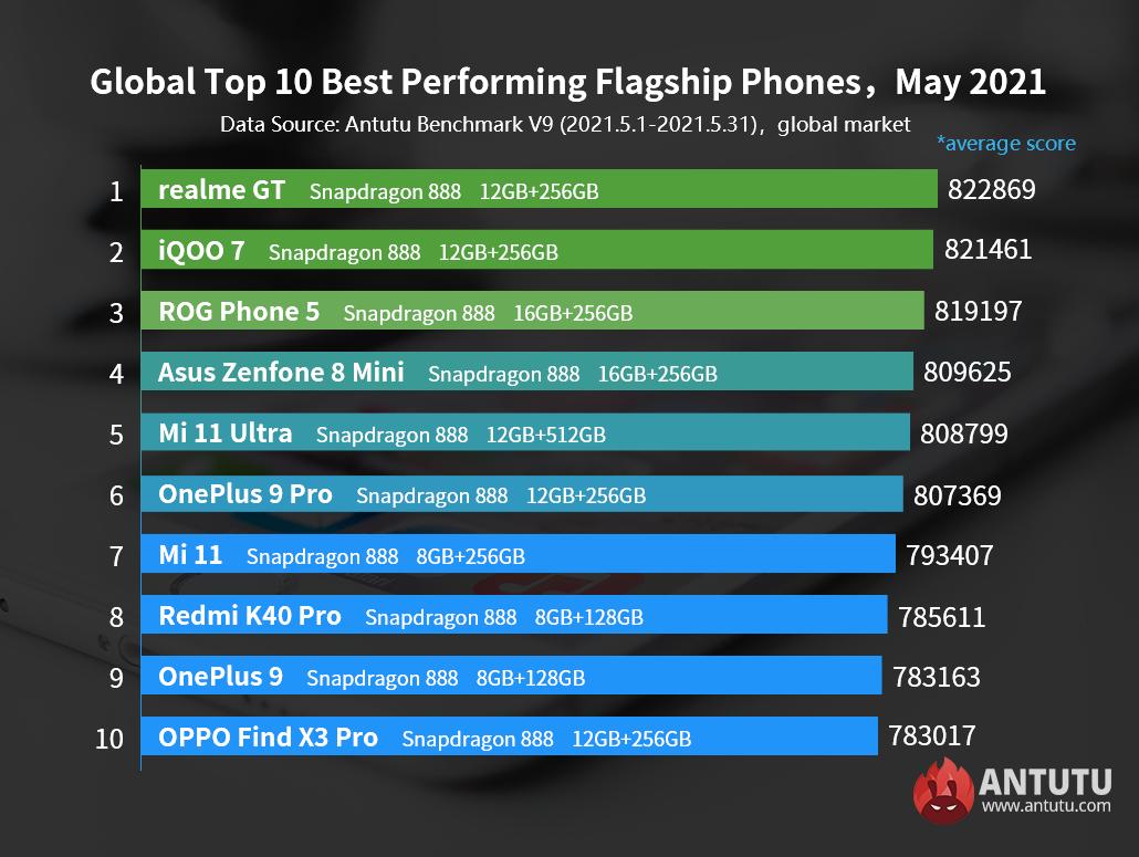 Globalny ranking wydajności telefonów z Androidem, maj 2021: Nieoczekiwany mistrz