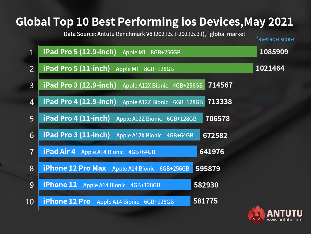 Global Top 10 Best performing iOD Devices in May 2021: M1 iPad Pro Average Score