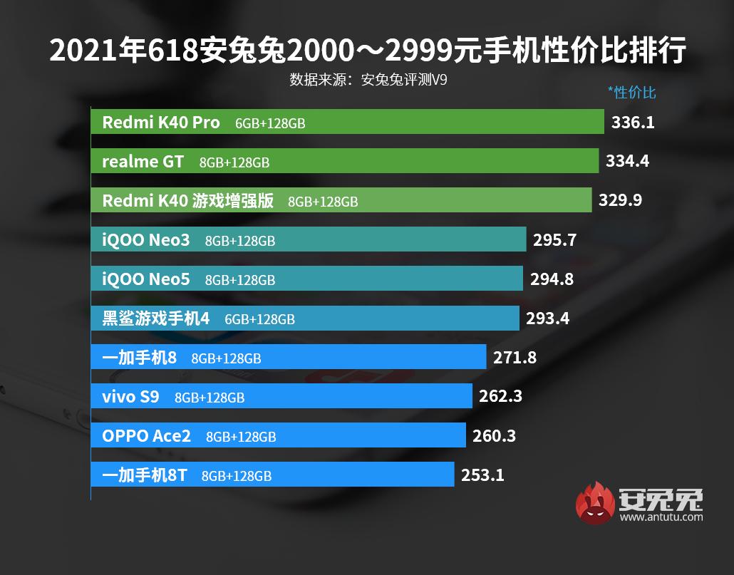 最便宜骁龙888出炉!Android手机性价比榜:618特别版