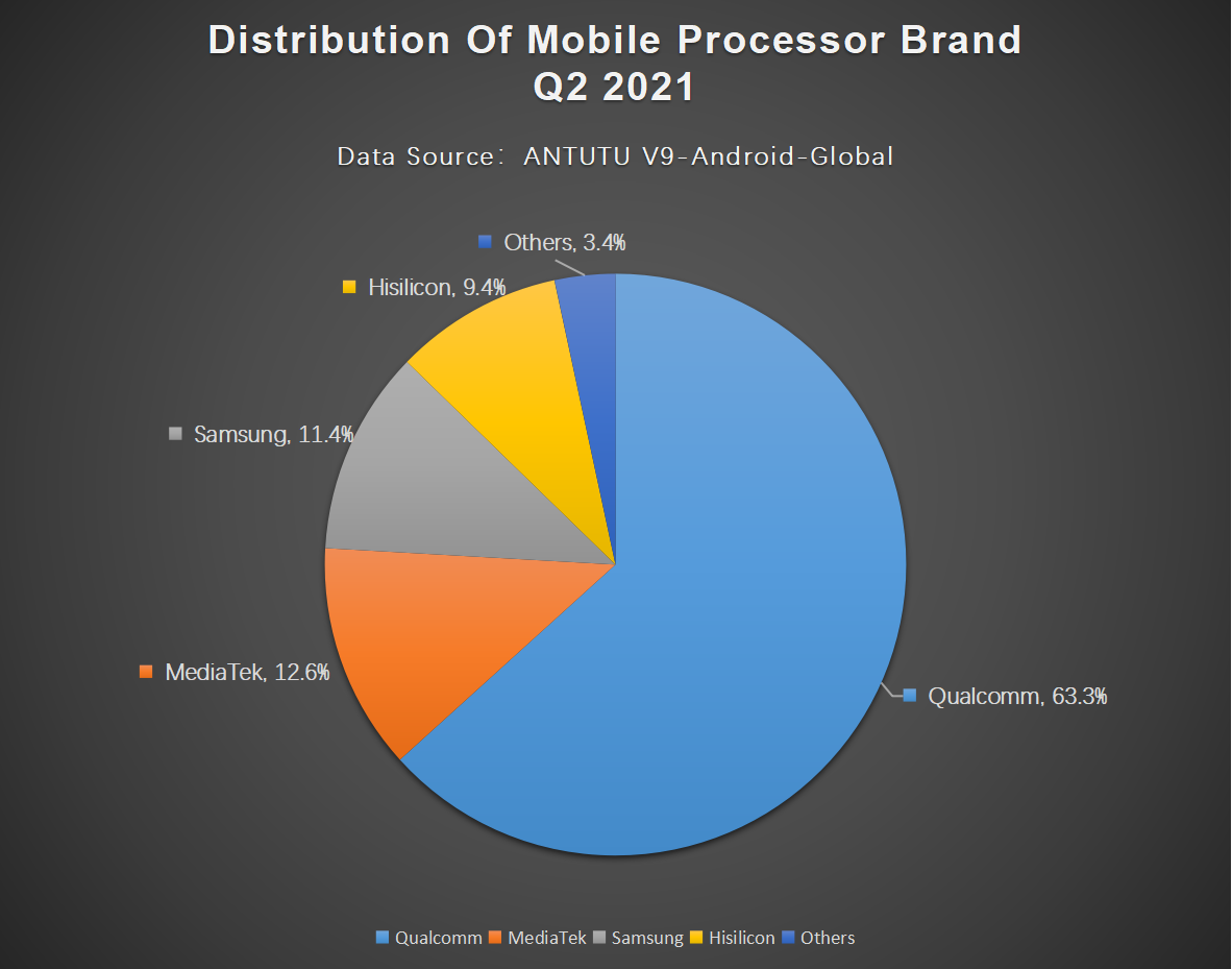 Global Users Preferences for Android Phones, Q2 2021