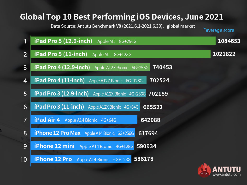 Global Top 10 Best performing iOS Devices in June 2021