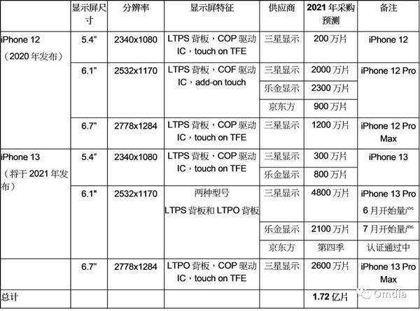 京东方拿下苹果大单 iPhone 13将用国产屏