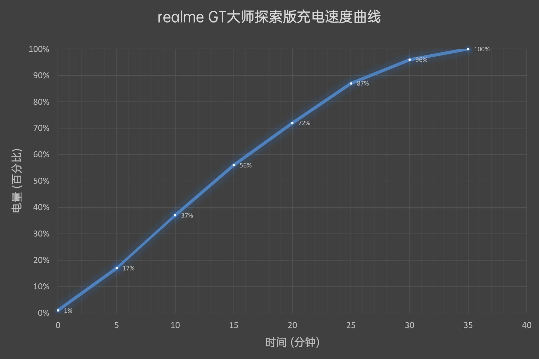 realme GT大师探索版评测:质感/颜值都有了