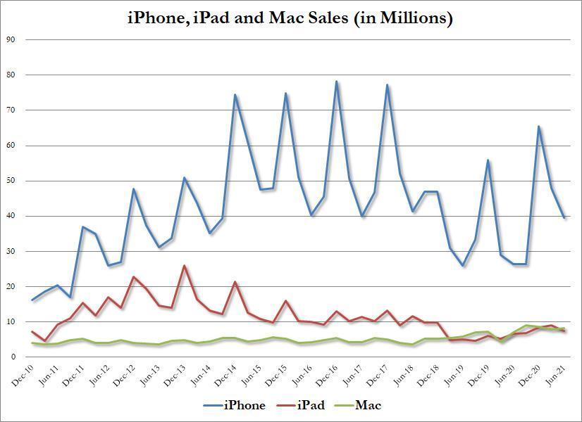 苹果最新财报技惊四座:中国区营收961亿