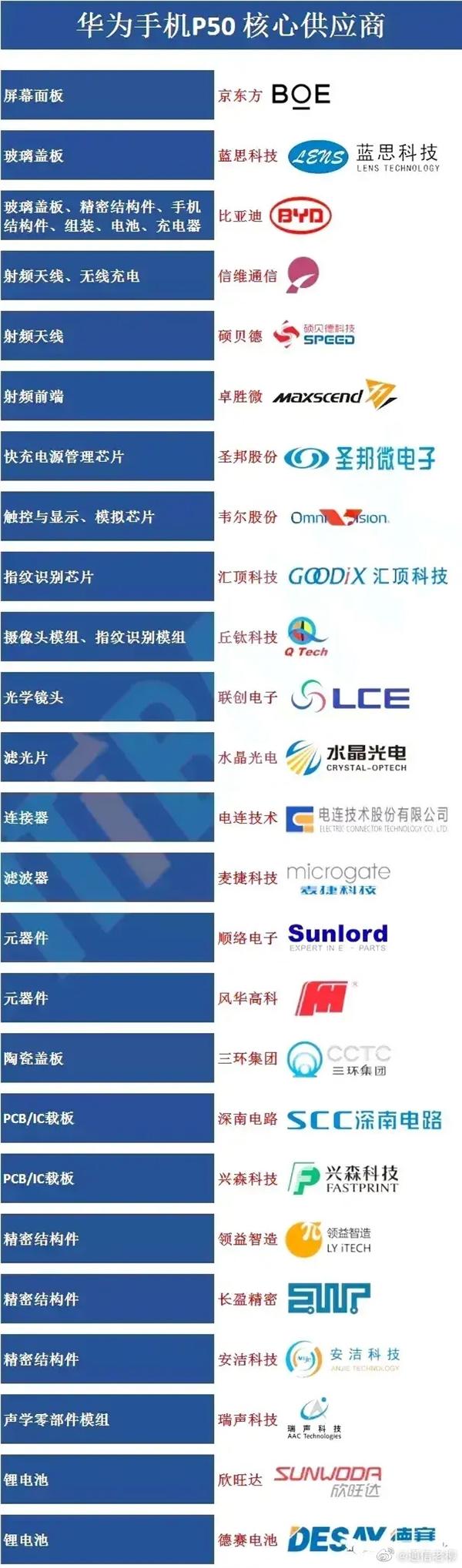 P50核心供应商曝光:国产厂商成主力