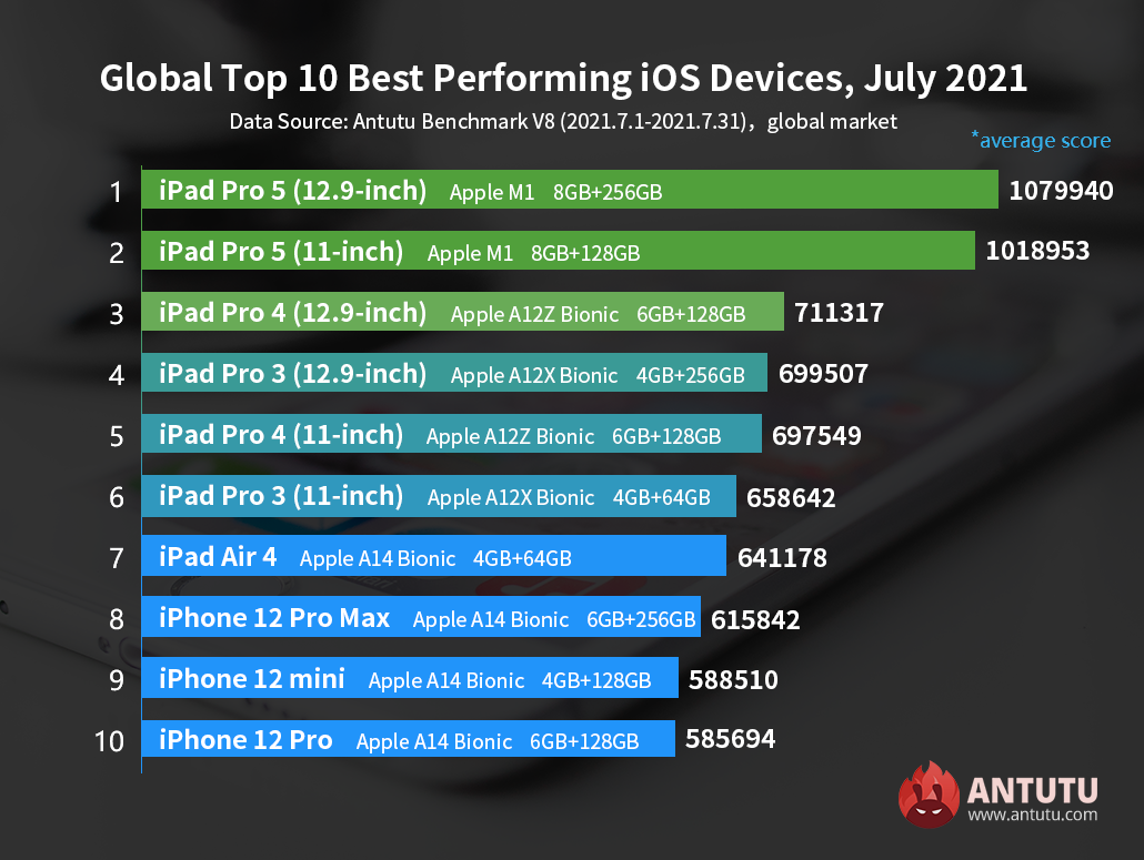 Global Top 10 Best Performing iOS Devices in July 2021