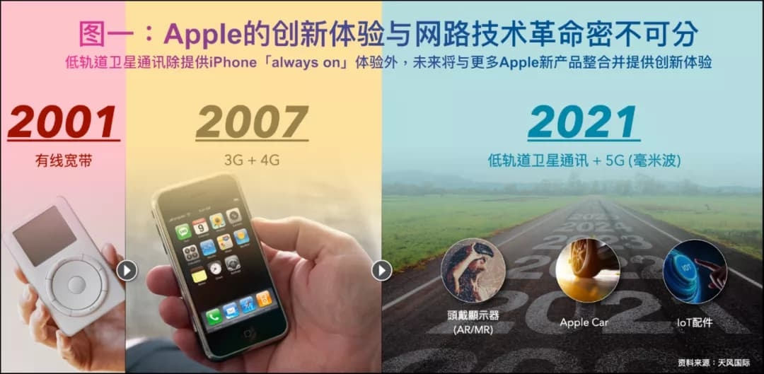 iPhone 13新功能曝光:无信号收发信息