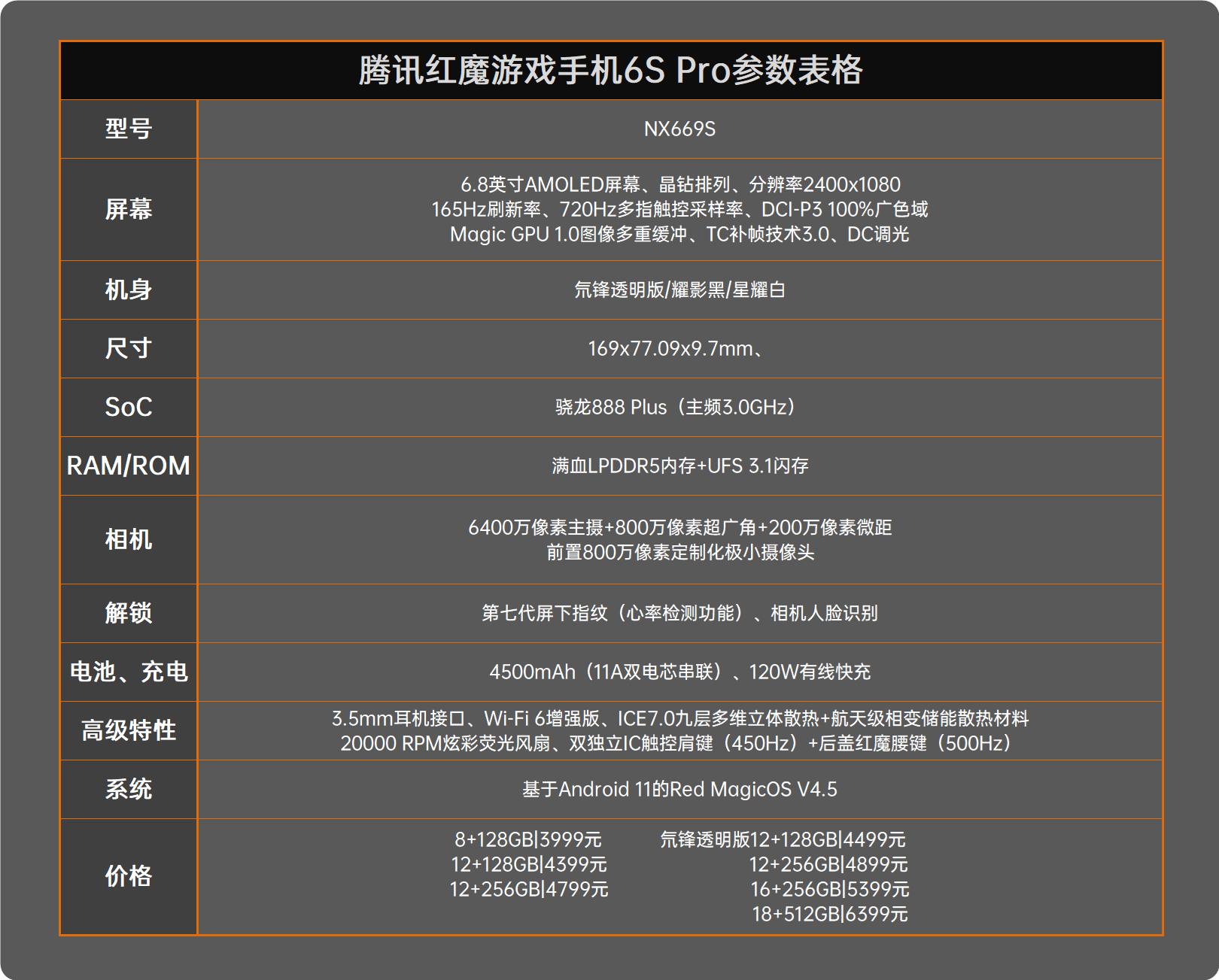 红魔6S Pro评测:顶级散热配置 驯服骁龙888 Plus