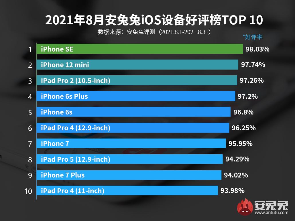 8月iOS好评榜:4年前老朋友光荣上榜