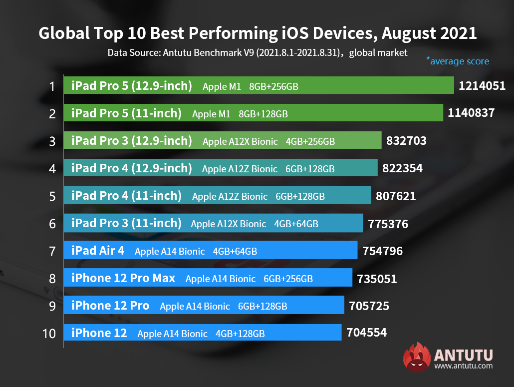 Global Top 10 Best Performing iOS Devices in August 2021