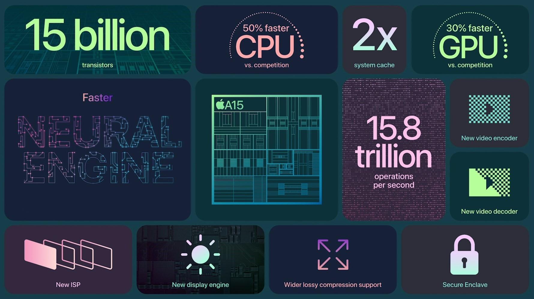 刀法精湛 苹果发布A15处理器 性能全面提升