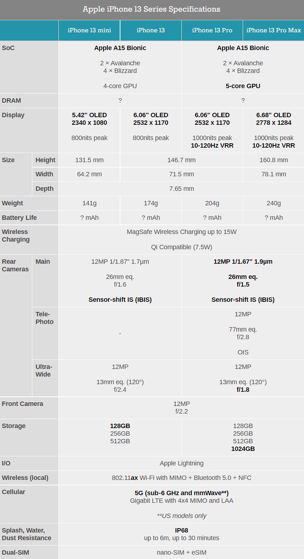 iPhone 13全系有何区别?一图看懂
