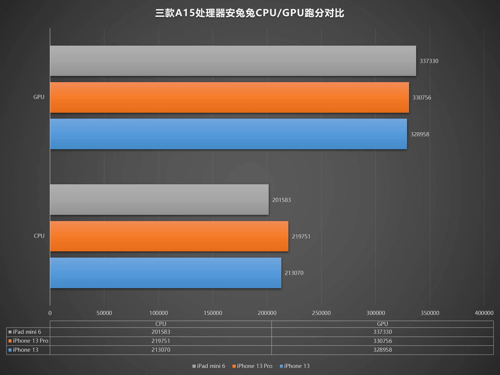 刀法精准 苹果A15处理器竟有三个版本