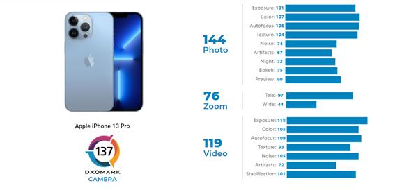 DXO公布iPhone 13 Pro得分:不敌去年发布的Mate 40 Pro+