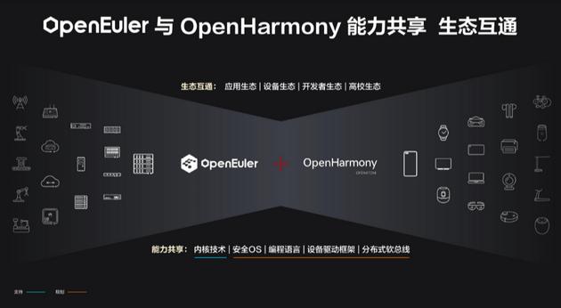 华为鸿蒙OS、欧拉将打通!设备靠近自动连接