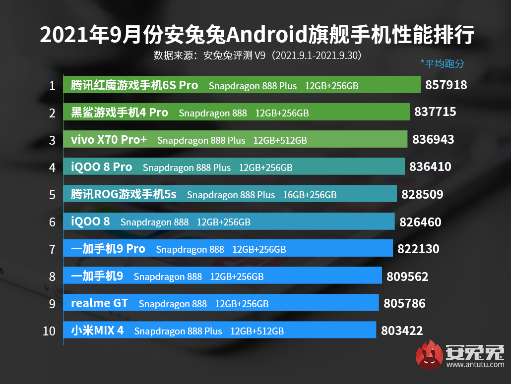 9月Android手机性能榜:旗舰榜首易主、中端第一绝版