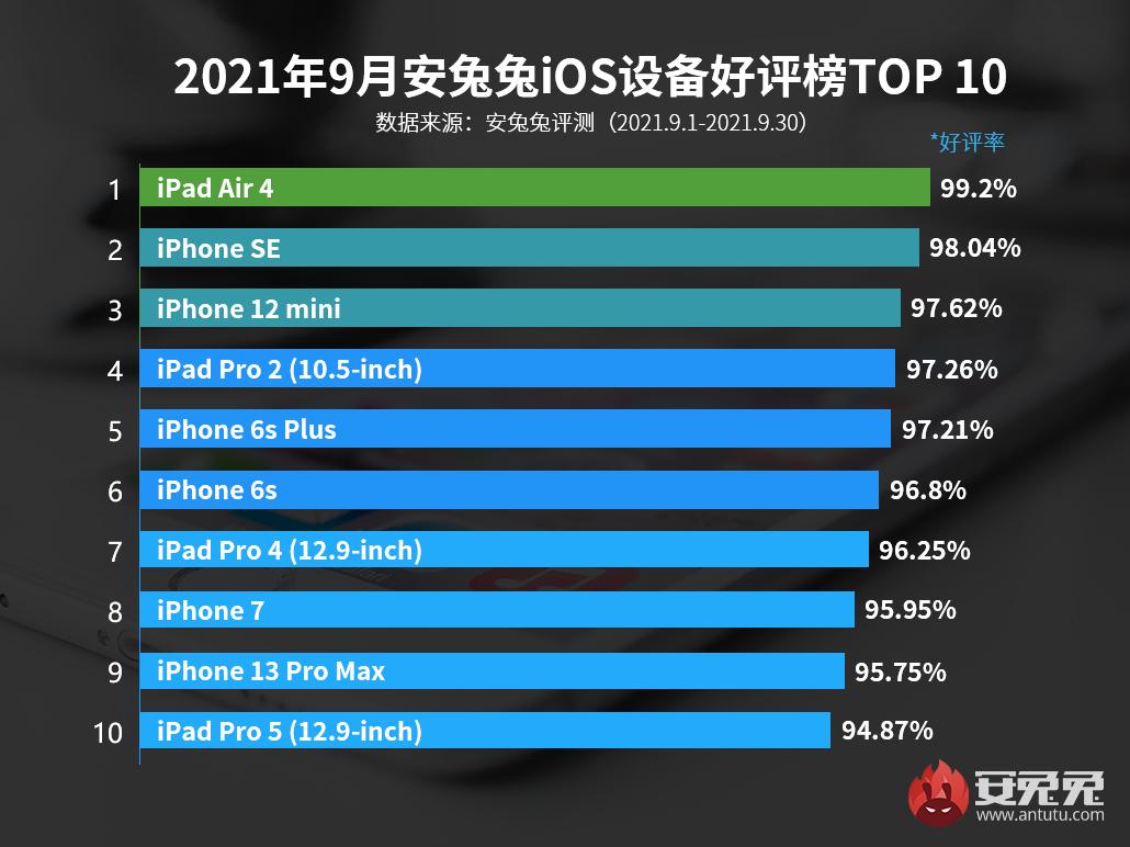9月iOS好评榜:确实十三香!iPhone 13顶配上榜