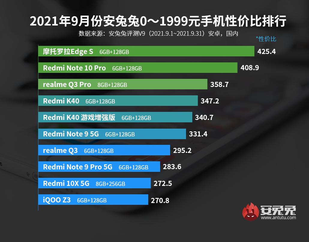 9月Android手机性价比榜:骁龙870手机售价不足1600